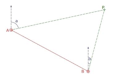 Bearing Bearing Intersection
