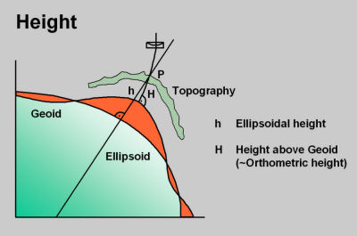 The difference between Ellipsoidal and Orthometric heights.