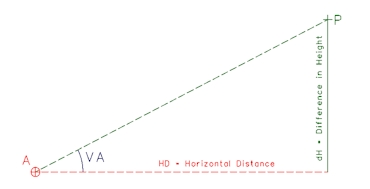 Trigonometrical Height Calculation
