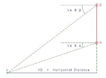 Trigonometrical Horizontal Distance Calculation