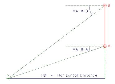 Trigonometrical Horizontal Distance Calculation
