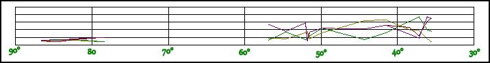 Intersection Angle Distribution