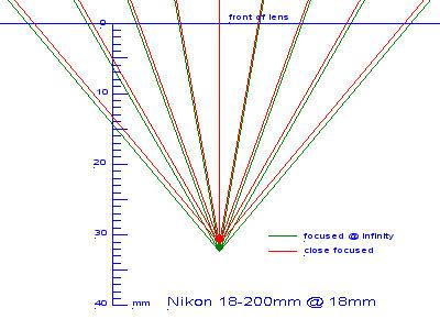 Nikon 18-200mm VR @ 18mm