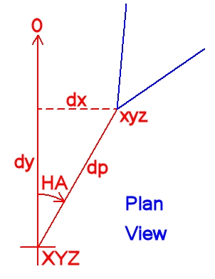 Axis Misalignment Between Camera and Theodolite