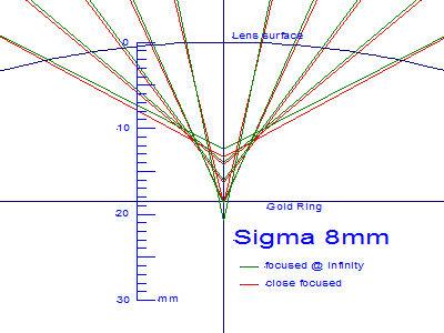 Sigma 8mm
