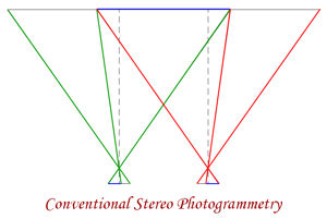 Stereo Photogrammetry