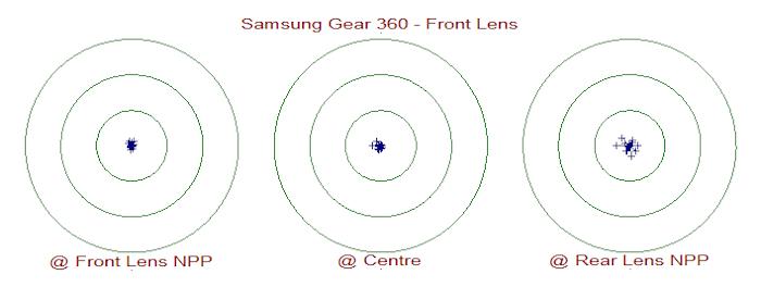 Samsung Gear 360 -- Front Lens