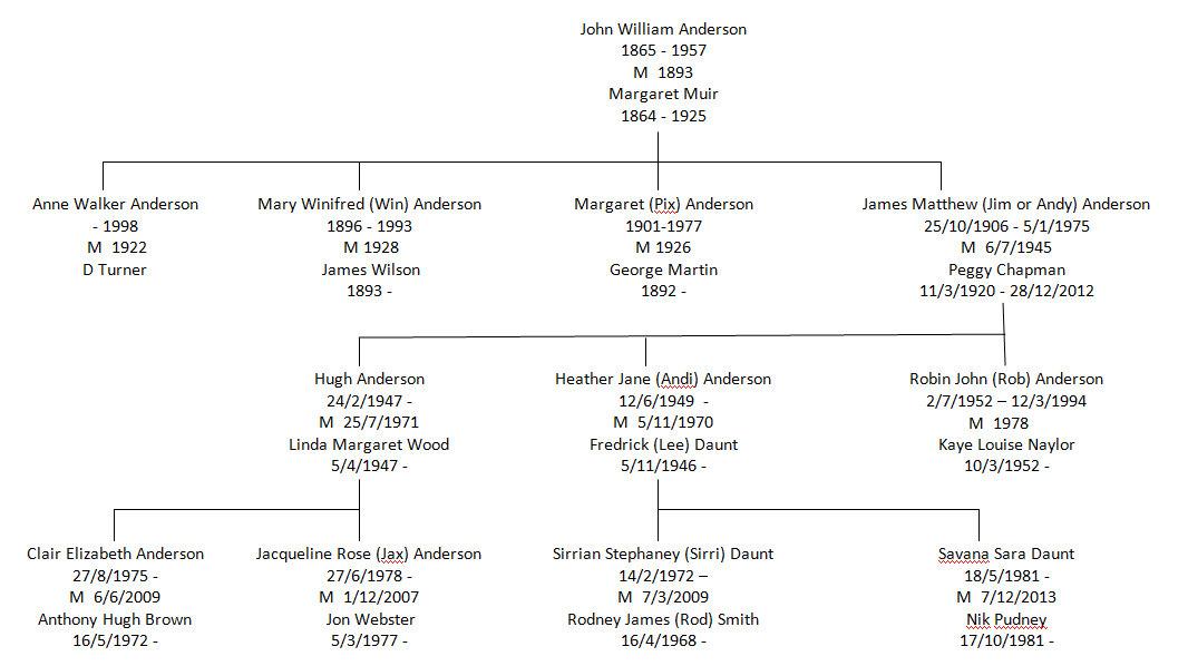 Family Tree - John William Anderson